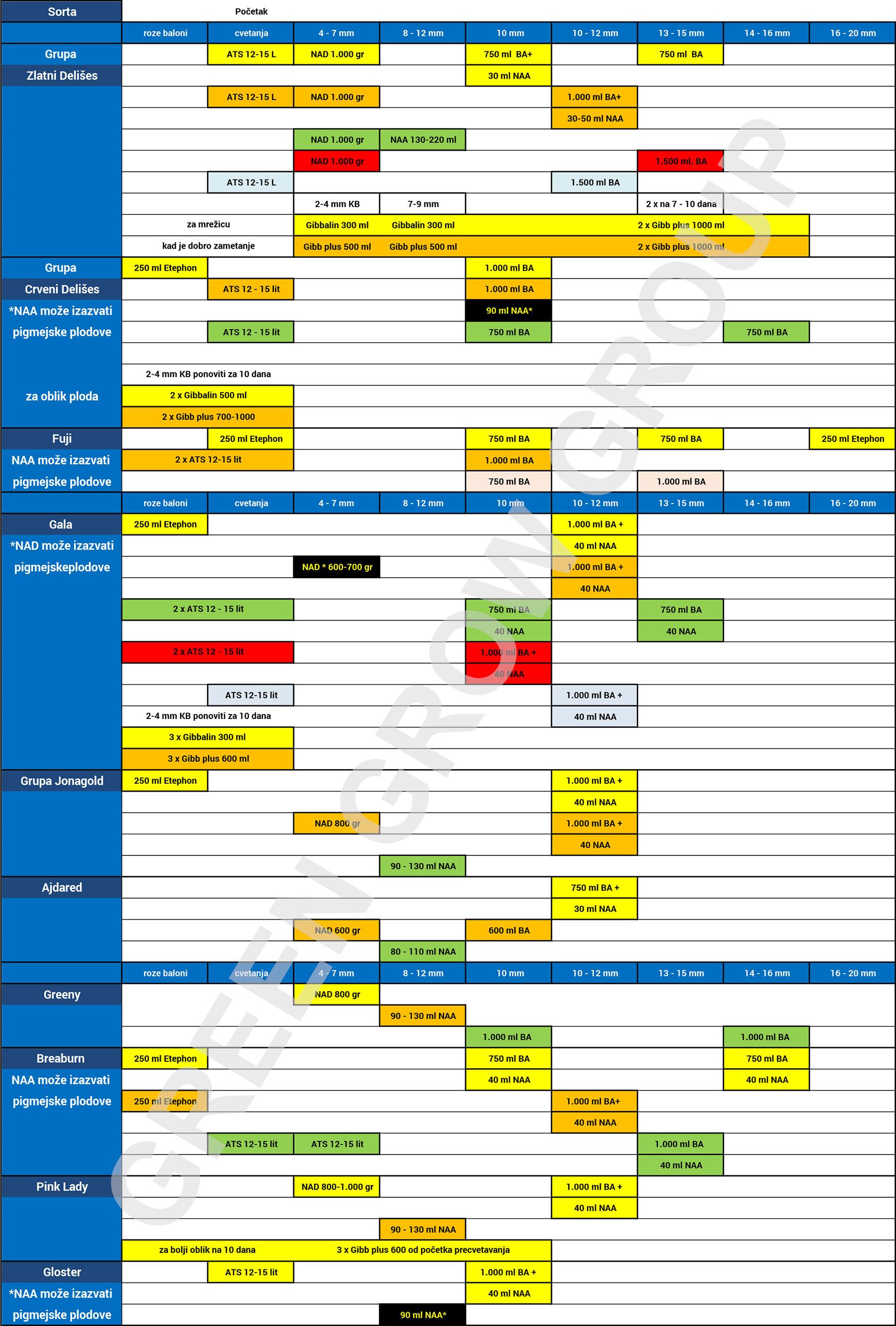 tabela primene bioregulatora u cilju hemijske prorede jabuka